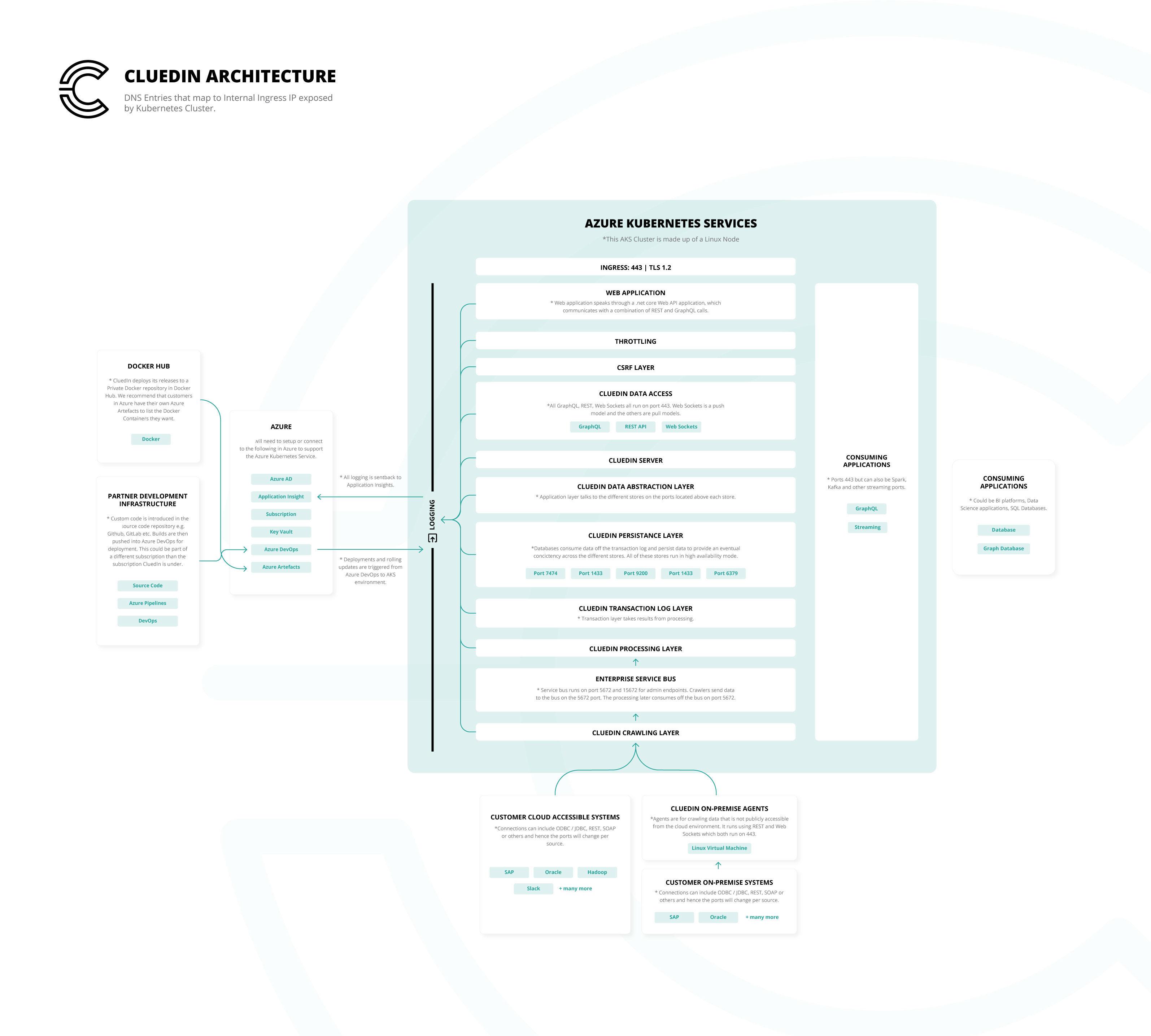 CluedIn-Architecture